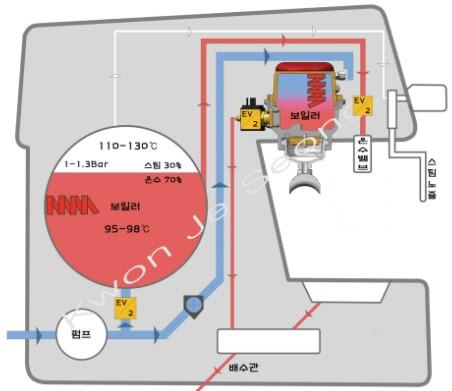 کوئل در دستگاه hx